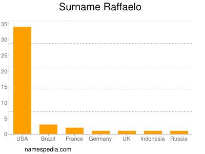 nom Raffaelo