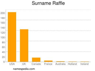 Surname Raffle