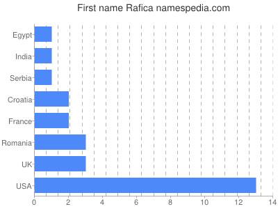 Given name Rafica