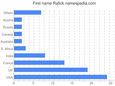 Given name Rafick