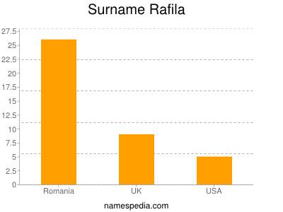 Surname Rafila