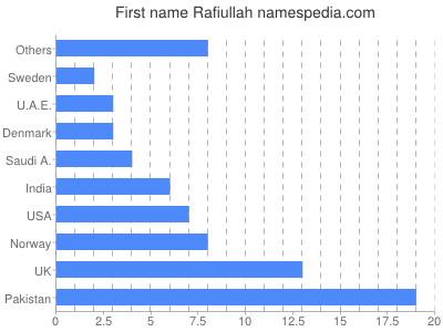 Given name Rafiullah