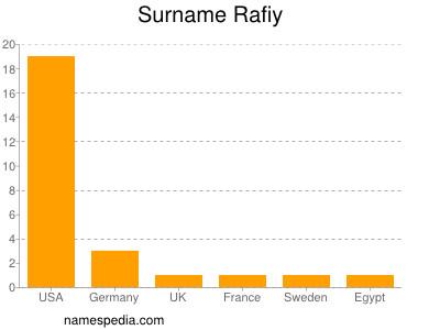 Surname Rafiy