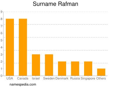 Surname Rafman