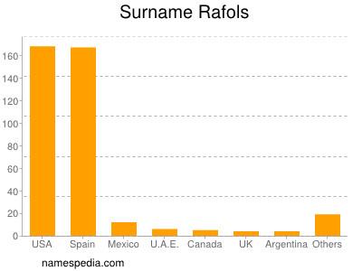 Surname Rafols