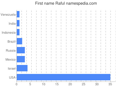 Given name Raful