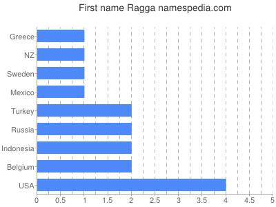 Given name Ragga