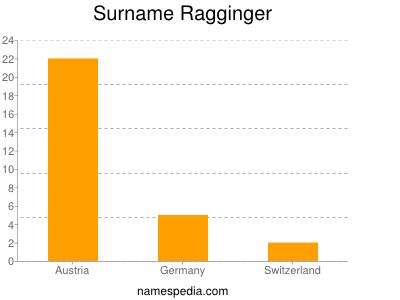 Surname Ragginger