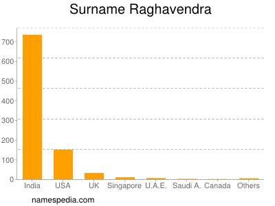 Surname Raghavendra