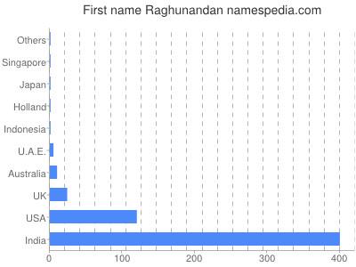 Given name Raghunandan