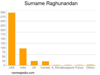 Surname Raghunandan