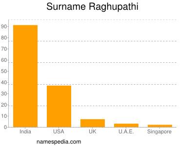 Familiennamen Raghupathi