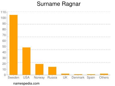nom Ragnar