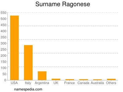 Surname Ragonese