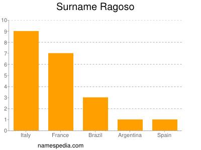 Surname Ragoso