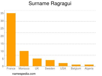 Surname Ragragui