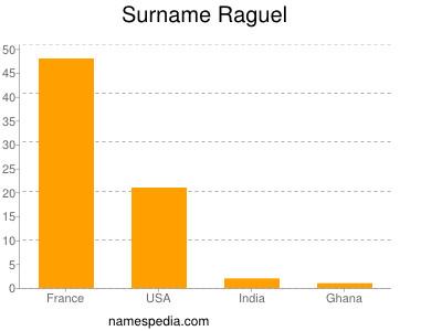Familiennamen Raguel