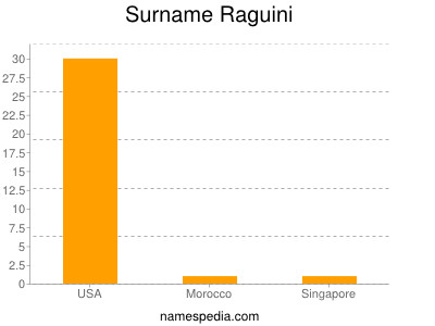 Surname Raguini