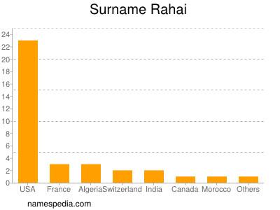 Surname Rahai