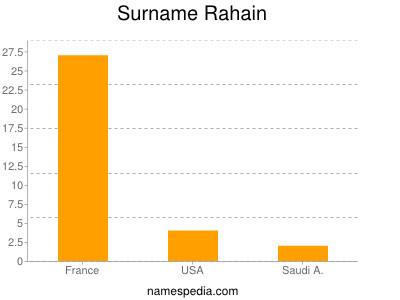 Surname Rahain