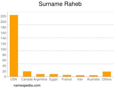 Surname Raheb