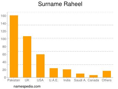 Surname Raheel