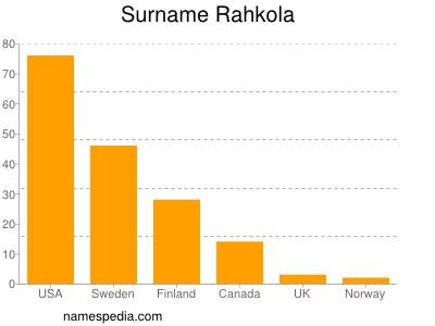 Surname Rahkola