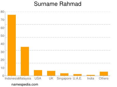 Surname Rahmad