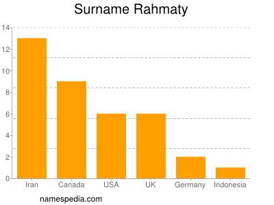 Surname Rahmaty