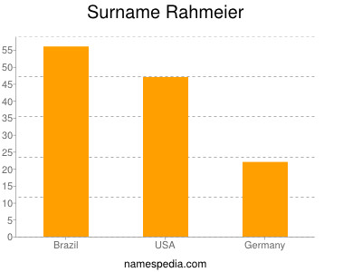 Surname Rahmeier