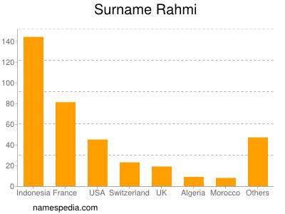 Surname Rahmi