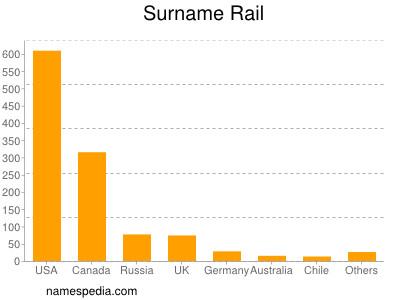 Surname Rail