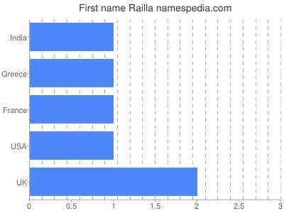 Given name Railla