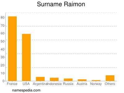 Surname Raimon