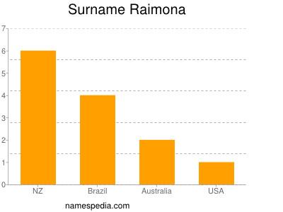 Surname Raimona