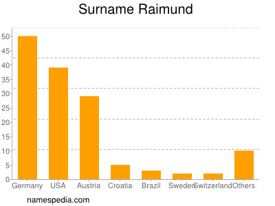 Surname Raimund
