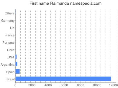 Given name Raimunda