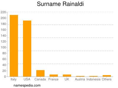 Surname Rainaldi