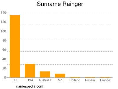 Surname Rainger