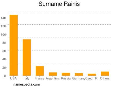 Surname Rainis