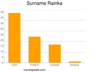 Surname Rainka