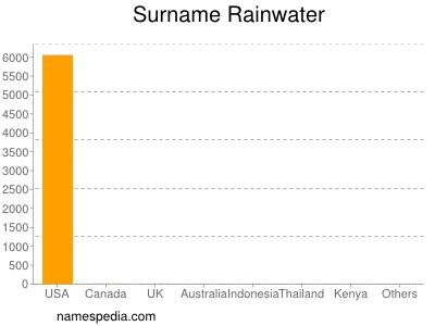Surname Rainwater