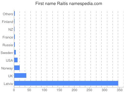 Given name Raitis