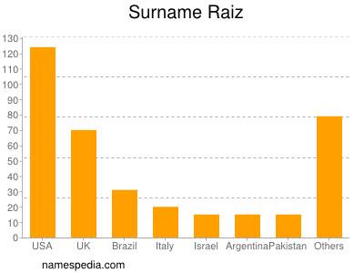 Surname Raiz