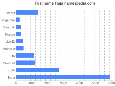 Given name Raja