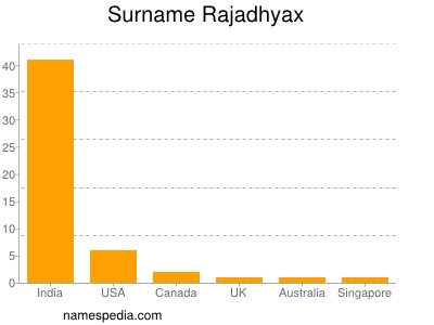 Surname Rajadhyax
