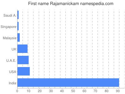 Given name Rajamanickam