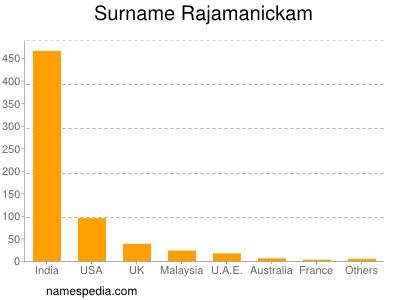 Surname Rajamanickam