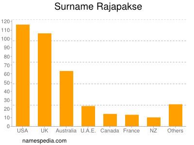 Surname Rajapakse