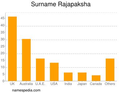 Surname Rajapaksha